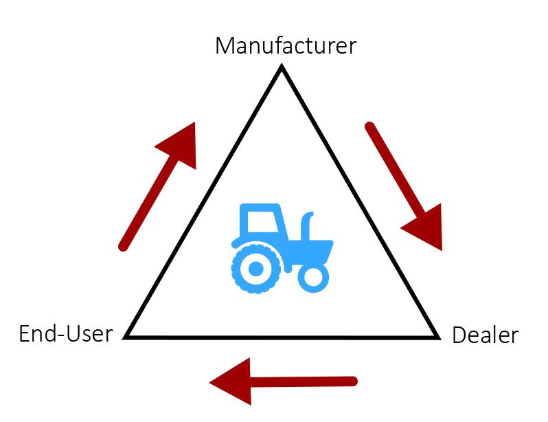 farm equipment manufacturer field service